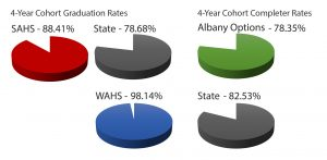 A visual representation of the grad rates in different colored pie charts.